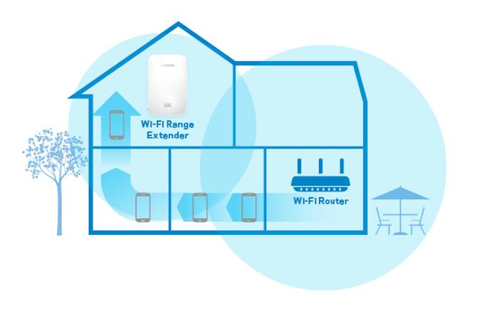 Wifi extenders vs Powerline adapter